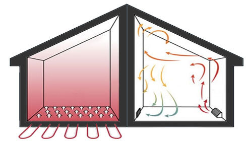 Vloerverwarming VS radiatoren vergelijking